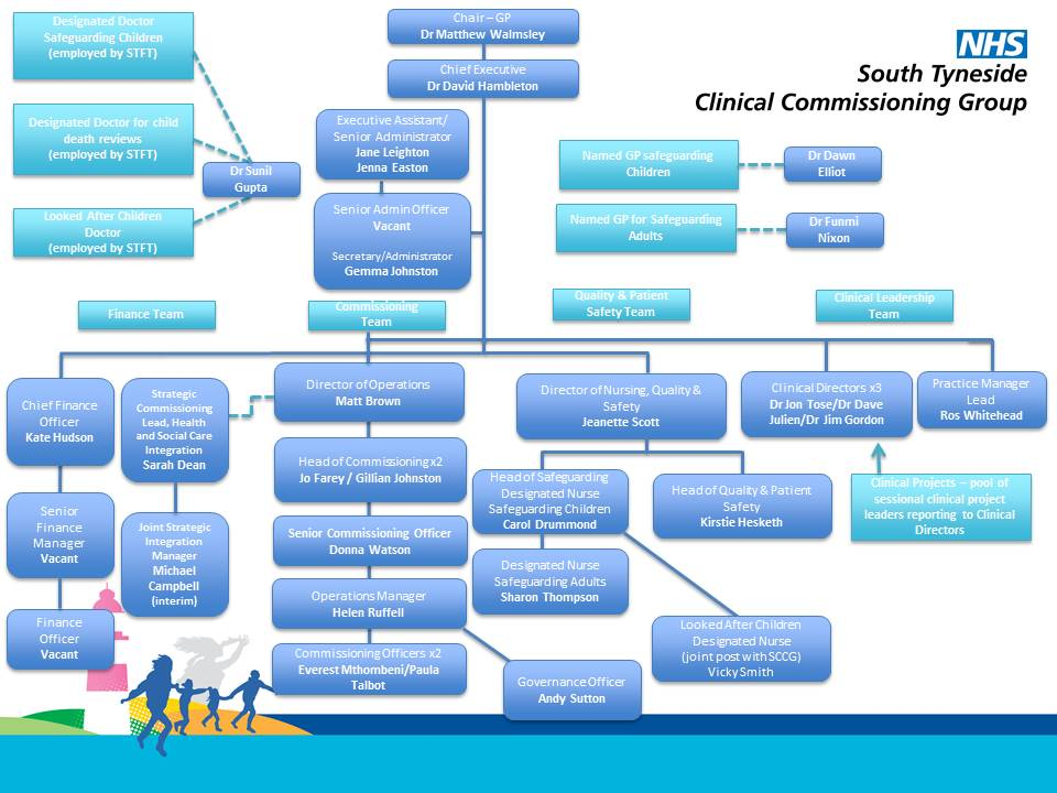 NHS South Tyneside CCG organisation chart